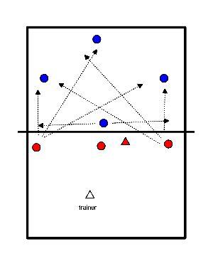 volleybal Verdediging met enkel midblok