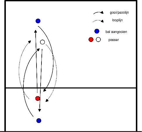 volleybal Verplaatsen naar de bal, passen
