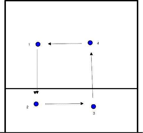 volleybal Bovenhands spelen en indraaien onder de bal