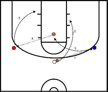 basketbal Duke's Offence