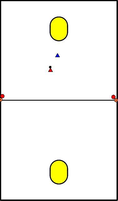korfbal Aanvallen met dubbele aangeef aan de zijkant