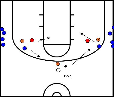basketbal Denial defence / 1vs1 en 2vs2