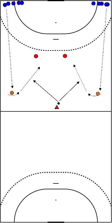 handbal Omschakeling