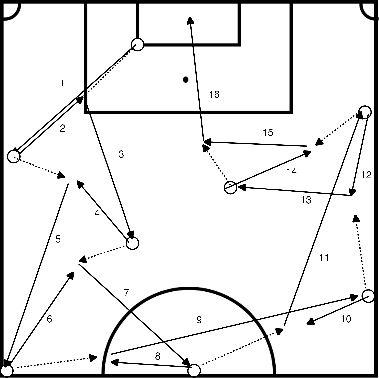voetbal Kort lang passing