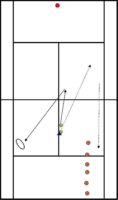 tennis Kistoefeningen: Slice opkomen én volley afmaken.