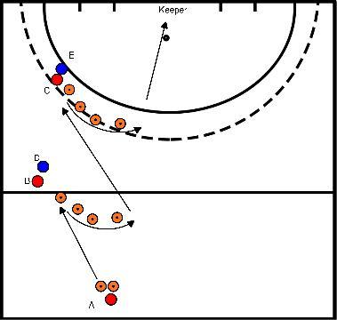 hockey Blok 1 oefening 2 gesloten aannemen en tegenstander voorbij kunnen spelen