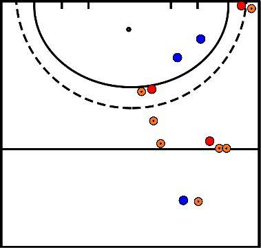 hockey Blok 1 oefening 1 oefening aanval over rechts met tackle back loper
