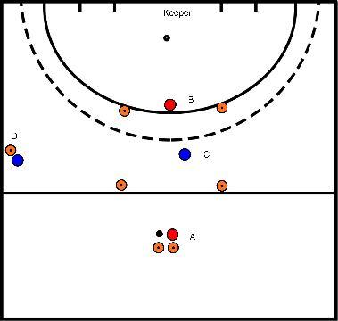 hockey Blok 1 oefening 3  2:1 door het midden naar een 2:2
