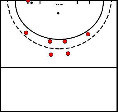 hockey Blok 1 oefening 2 Strafcorner aanvallend