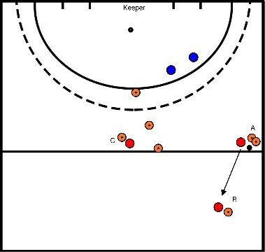 hockey Blok 1 oefening 3 aanval over rechts met 2 verderdigers