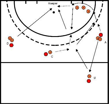 hockey Blok 1 oefening 2 aanval over rechts met tip-in