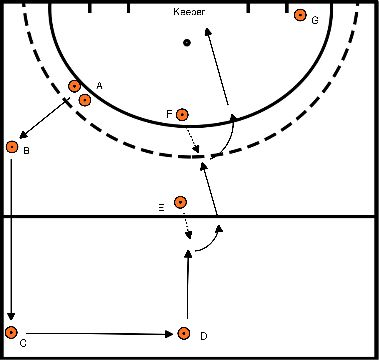 hockey Blok 1 Oefening 2 pass oefening met open aannemen