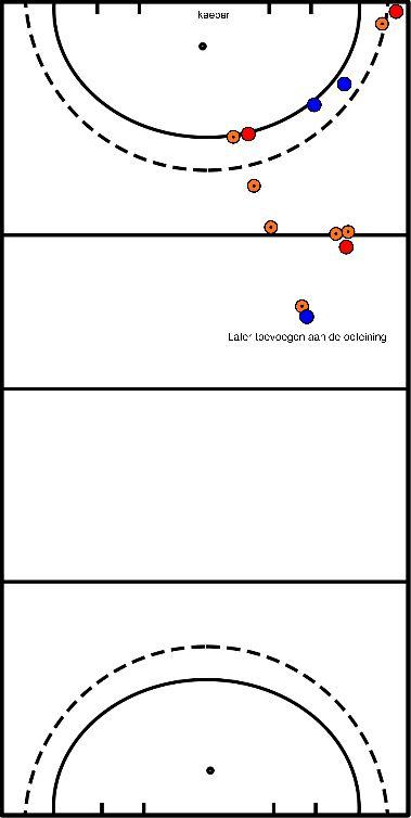 hockey Blok 1 oefening 3 aanval over rechts