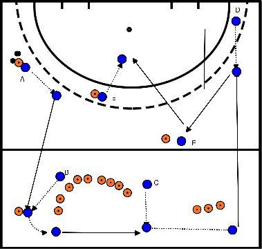 basketbal Pass oefening met vele verschillende pass vormen