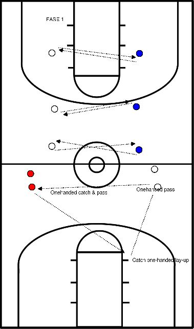 basketbal Passing one-handed overhead