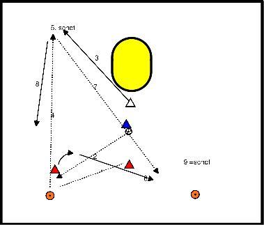 korfbal Variant op driehoek schot beweging