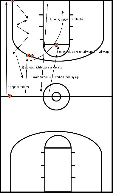 basketbal Loopoefening (lay-up & vrijworp)