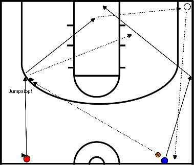 basketbal Lay-ups, twee rijtjes, met passing en afvangen (geen dribbels, geen bal op de grond)