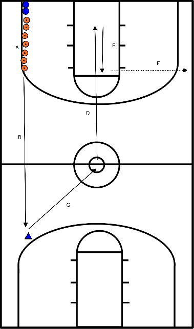 basketbal Transitie drill