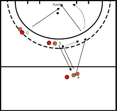hockey Blok 4 oefening 1 Aannemen in de lopen en afronden op goal