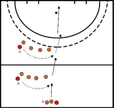 hockey Blok 4 oefening 2