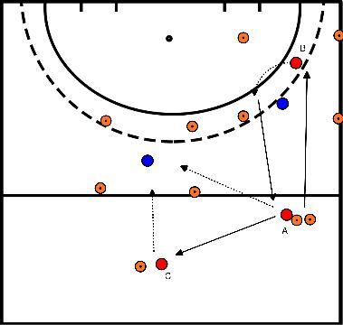hockey Blok 3 oefening 2 vs 1 met twee vakken