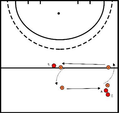 hockey Blok 3 oefening 1 bal controle oefening