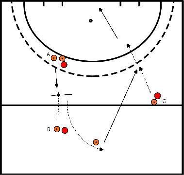 hockey Blok 3 oefening 1 lift actie met bal de diepte in