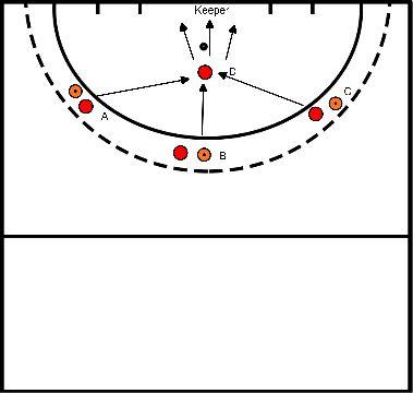 hockey Blok 3 oefening 1 scoren van 3 kanten