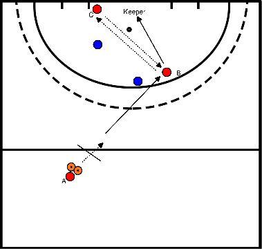 hockey Blok 3 oefening 1 switchen van de spitsen in de diepte