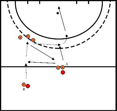 hockey Blok 3 oefening 3 aannemen en versnellen