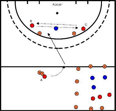 hockey Blok 3 oefening 1 switchen van spits onder lichte druk + mini partij
