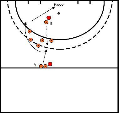 hockey Blok 3 oefening 1 aannemen in de loop met vervolg actie over backhand