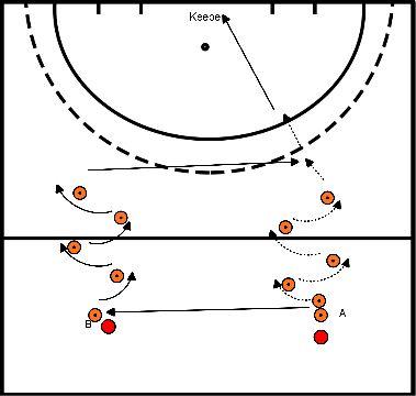 hockey Blok 2 oefening 2 lange bal geven en afronden met backhand