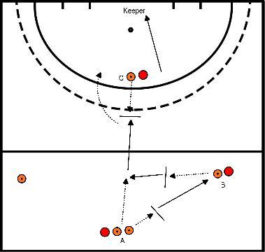 hockey Blok 2 oefening 1 lift pass