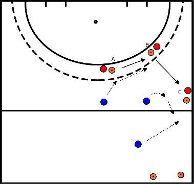 hockey Blok 2 oefening 2 Press oefenen/ dubbel zetten
