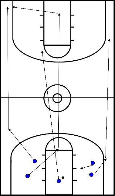 basketbal Offensieve transitie met 5