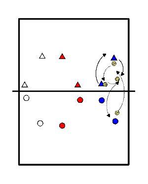 volleybal In 3-en met 2 tweetallen en het net (M. Kool)
