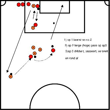 voetbal Afrond oefening, kaats met lange pass en passeer beweging