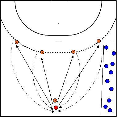 handbal Richten, conditie en punten scoren