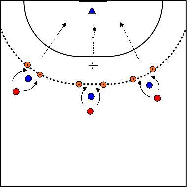 handbal Oefening: aanval: passeren in beperkte ruimte / verdediging: speler voor je houden