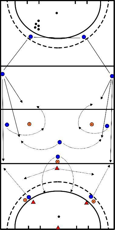 hockey Opbouw aanval vanuit kom met 3 afspeelmogelijkheden