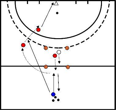 hockey Gesloten aannemen en inspelen guard gevolgd door open aannemen en afronden op doel