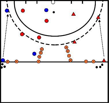 hockey Verdedigen en aanvallen binnen de 23 / cirkel