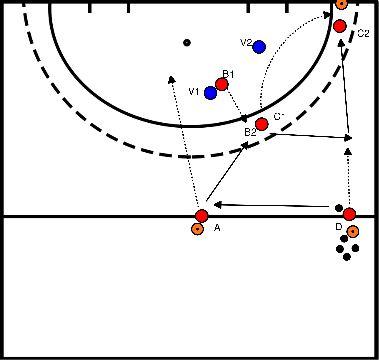 hockey Opbouw aanval over links en rechts met 3 vs 2