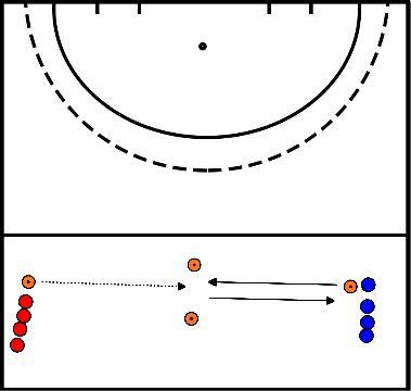 hockey The shuttle/ passing drill