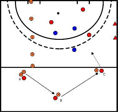 hockey Blok 4 oefening 3 aanval met kom 4:3