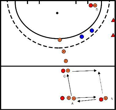 hockey Blok 4 oefening 2 aanval opbouwen 3:2