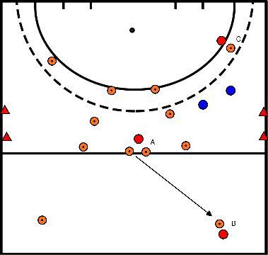 hockey Blok 4 Oefening 2 aanval 3:2