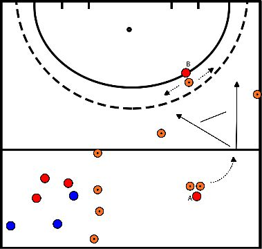 hockey Blok 4 oefening 1 balbezit + aanbieden en afronden op goal